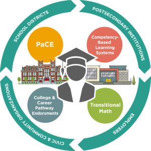 Ed systems Post-Secondary graphic